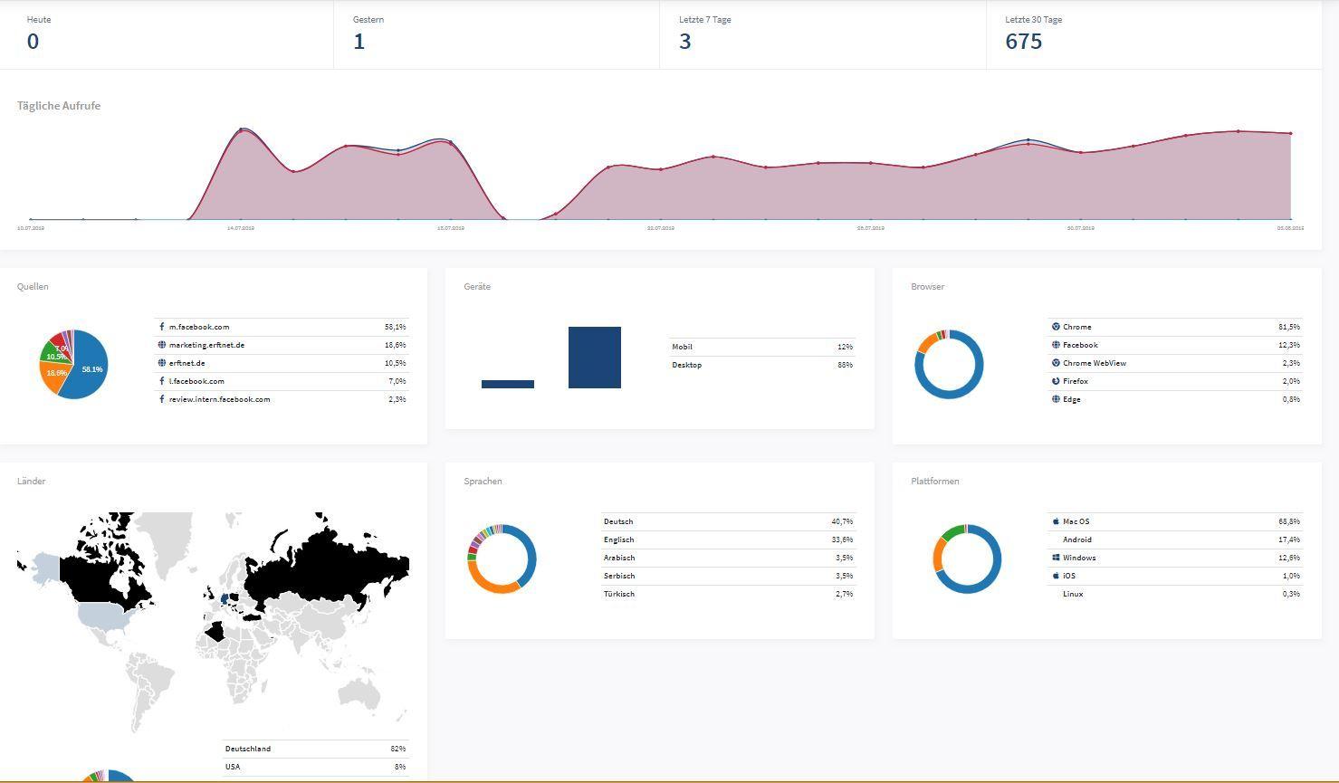 ConvertLink Statistikseite